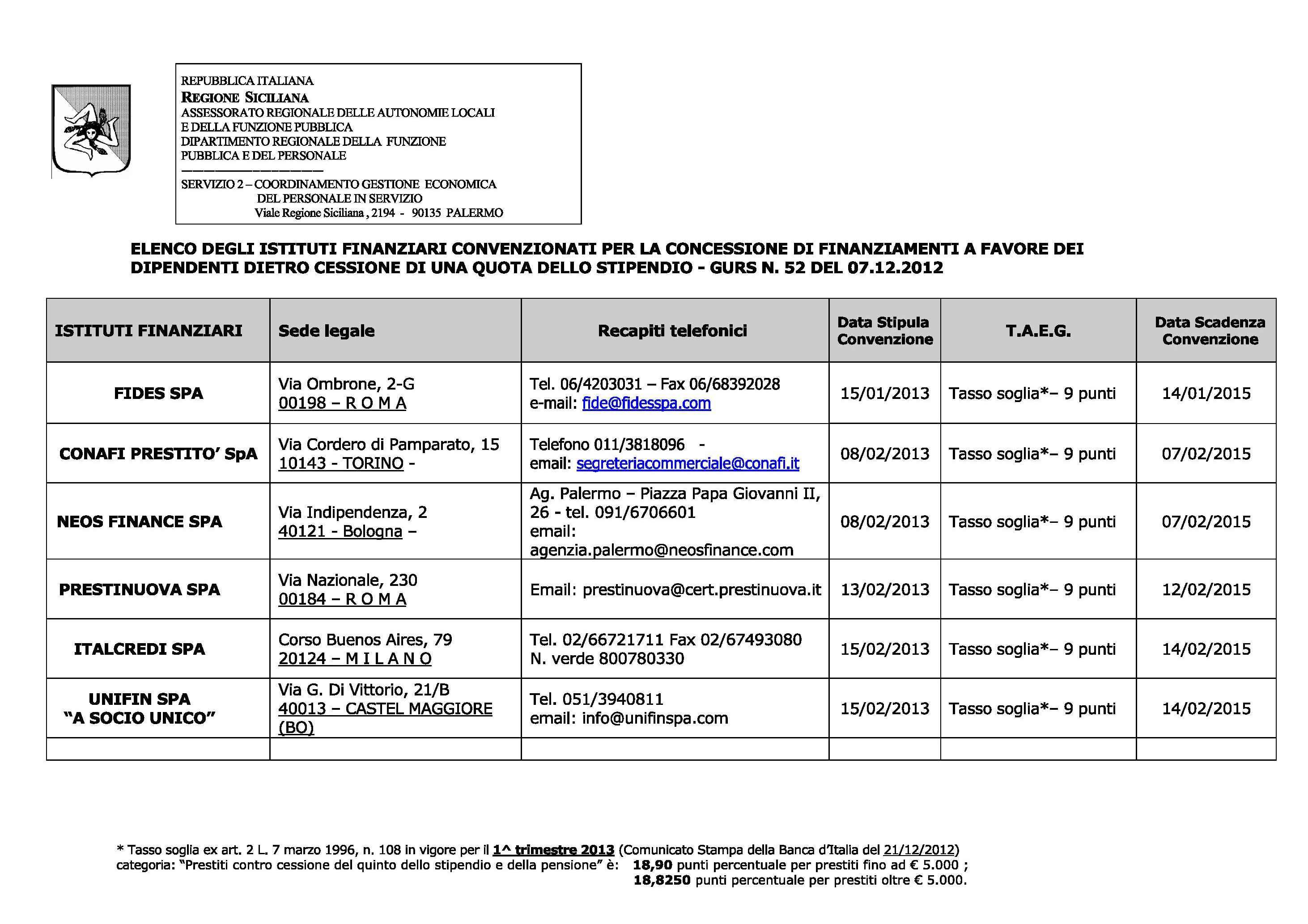 Concessione prestiti a dipendenti regionali istituti for Pti regione sicilia