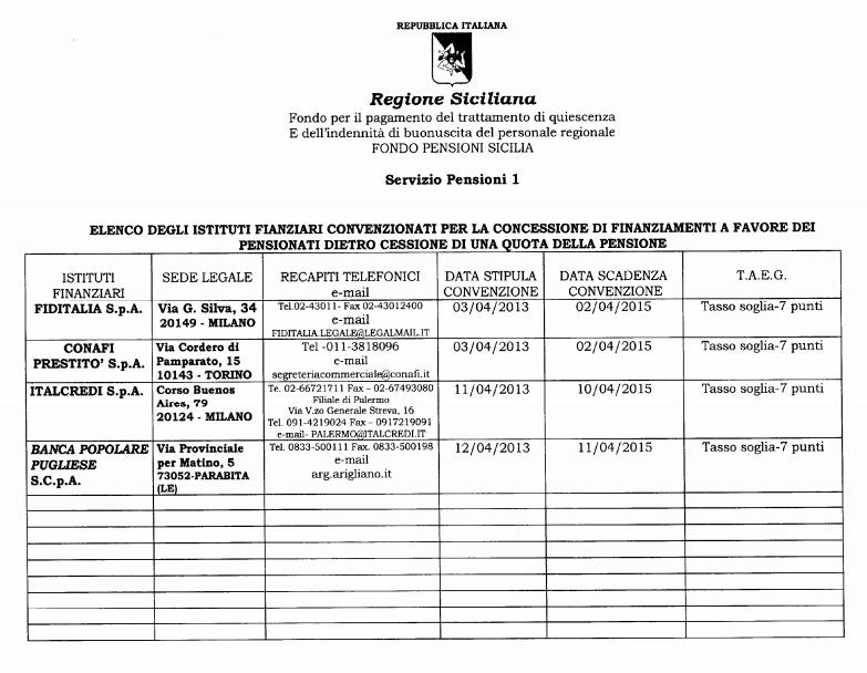 Fondo Pensioni Sicilia - Elenco Istituti finanziari convenzionati