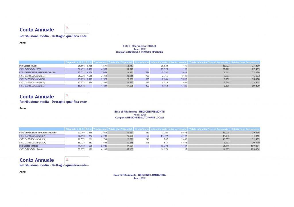 Tabelle stipendi