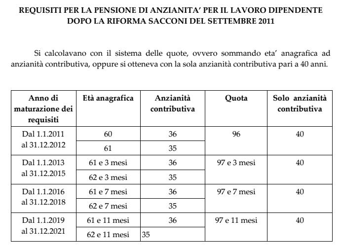 Riforma pensioni - Sacconi. Quote